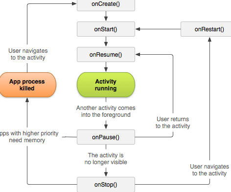 Tài liệu lập trình game android cơ bản